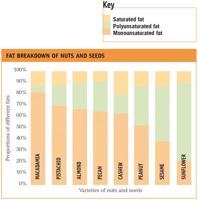 Photo: Proportions of fats in nuts and seeds - The chart shown gives the breakdown of the proportions of saturated, polyunsaturated, and monounsaturated fats for some nuts and seeds. Nuts are generally high in healthy polyunsaturated and monounsaturated fats.